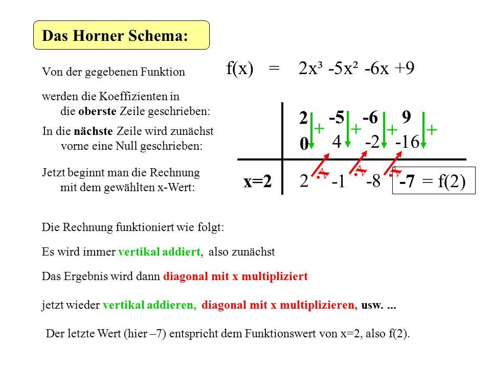 Das Horner Schema: Von der gegebenen Funktion f(x) = 2x³ -5x² -6x +9 werden die Koeffizienten in die oberste Zeile geschrieben: 2 -5-69 In die nächste Zeile wird zunächst vorne eine Null geschrieben: 0 Jetzt beginnt man die Rechnung mit dem gewählten x-Wert: x=2 Die Rechnung funktioniert wie folgt: Es wird immer vertikal addiert,also zunächst + 2 Das Ergebnis wird dann diagonal mit x multipliziert ·x 4 jetzt wieder vertikal addieren, + diagonal mit x multiplizieren, ·x -2 -8 = f(2) + ·x -16 + -7 usw....