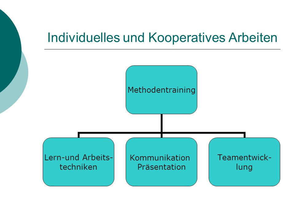 Individuelles und Kooperatives Arbeiten Methodentraining Lern-und Arbeits- techniken Kommunikation Präsentation Teamentwick- lung