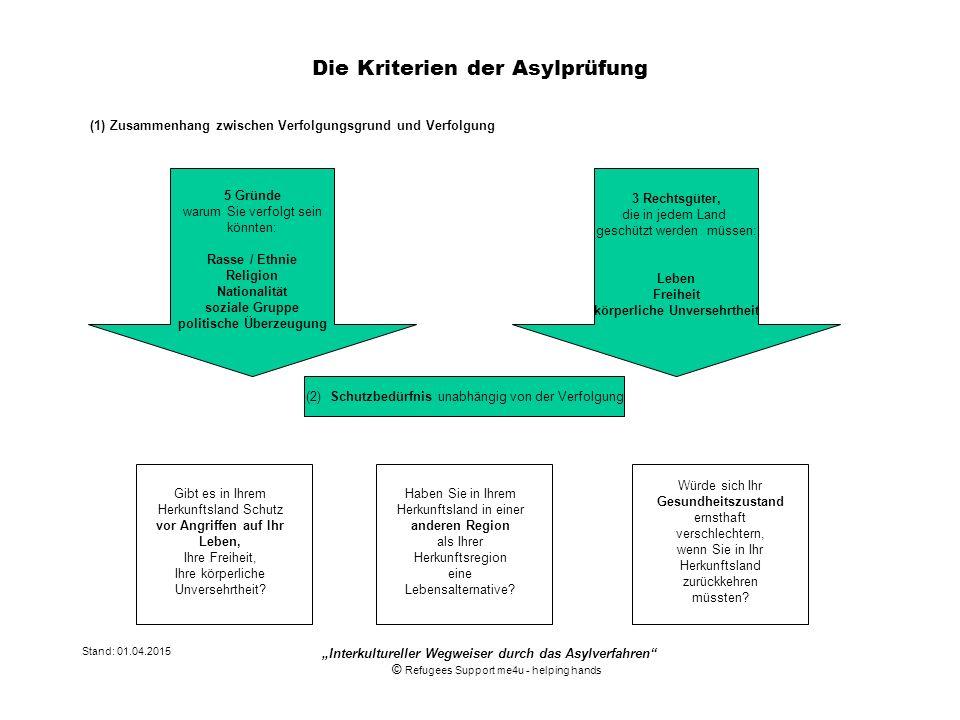 Stand: 01.04.2015 Die Kriterien der Asylprüfung (1) Zusammenhang zwischen Verfolgungsgrund und Verfolgung 3 Rechtsgüter, die in jedem Land geschützt w