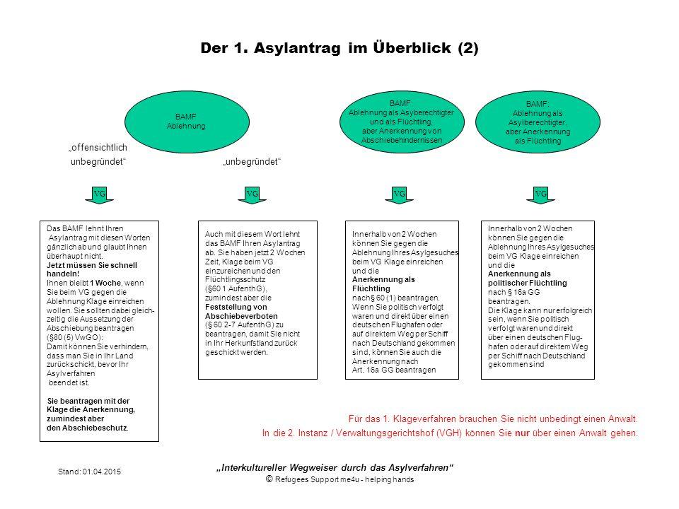 """Stand: 01.04.2015 """"Interkultureller Wegweiser durch das Asylverfahren"""" © Refugees Support me4u - helping hands Der 1. Asylantrag im Überblick (2) """"off"""