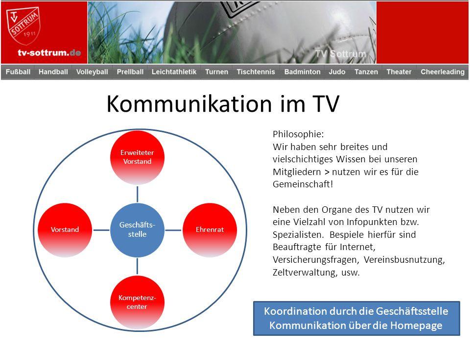 Kommunikation im TV Geschäfts- stelle Erweiteter Vorstand Ehrenrat Kompetenz- center Vorstand Philosophie: Wir haben sehr breites und vielschichtiges Wissen bei unseren Mitgliedern > nutzen wir es für die Gemeinschaft.