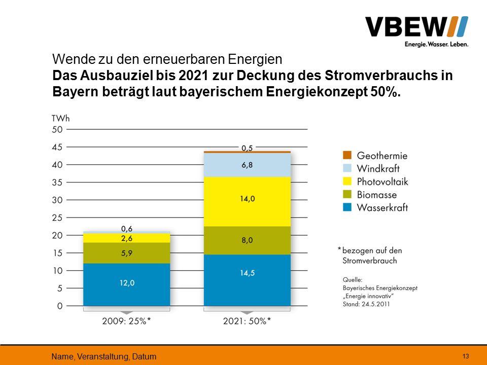 13 Wende zu den erneuerbaren Energien Das Ausbauziel bis 2021 zur Deckung des Stromverbrauchs in Bayern beträgt laut bayerischem Energiekonzept 50%. N