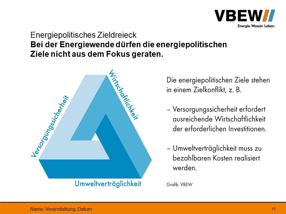 15 Energiepolitisches Zieldreieck Bei der Energiewende dürfen die energiepolitischen Ziele nicht aus dem Fokus geraten. Name, Veranstaltung, Datum