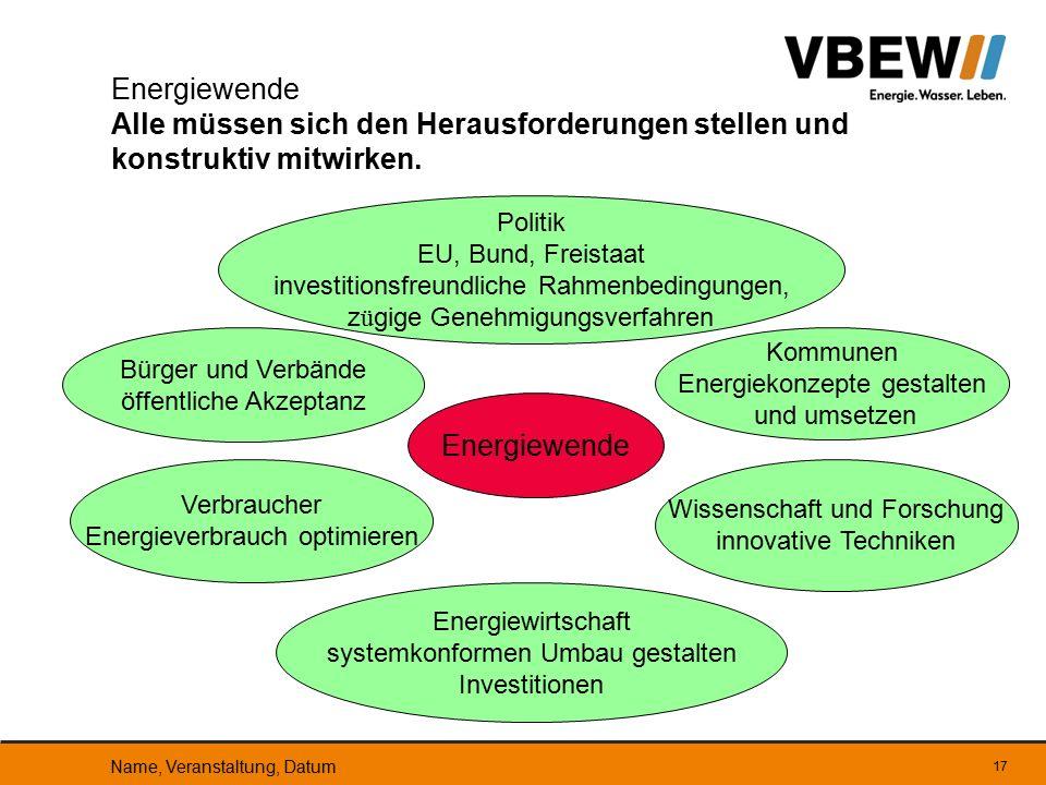 17 Energiewende Alle müssen sich den Herausforderungen stellen und konstruktiv mitwirken. Politik EU, Bund, Freistaat investitionsfreundliche Rahmenbe