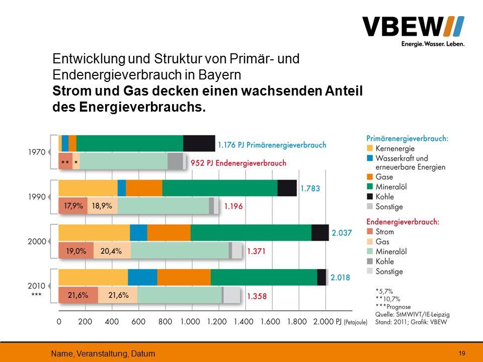 19 Entwicklung und Struktur von Primär- und Endenergieverbrauch in Bayern Strom und Gas decken einen wachsenden Anteil des Energieverbrauchs. Name, Ve