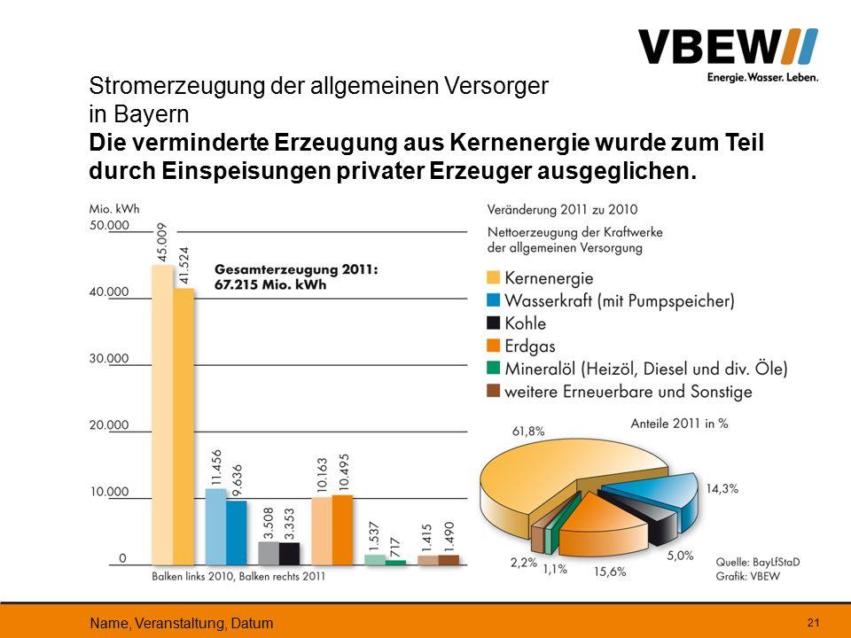 21 Stromerzeugung der allgemeinen Versorger in Bayern Die verminderte Erzeugung aus Kernenergie wurde zum Teil durch Einspeisungen privater Erzeuger a