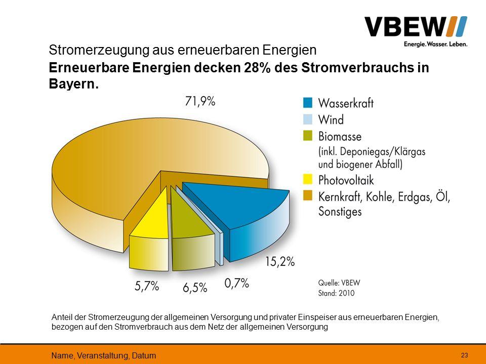 23 Stromerzeugung aus erneuerbaren Energien Erneuerbare Energien decken 28% des Stromverbrauchs in Bayern. Anteil der Stromerzeugung der allgemeinen V
