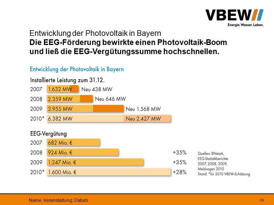 Entwicklung der Photovoltaik in Bayern Die EEG-Förderung bewirkte einen Photovoltaik-Boom und ließ die EEG-Vergütungssumme hochschnellen. Name, Verans