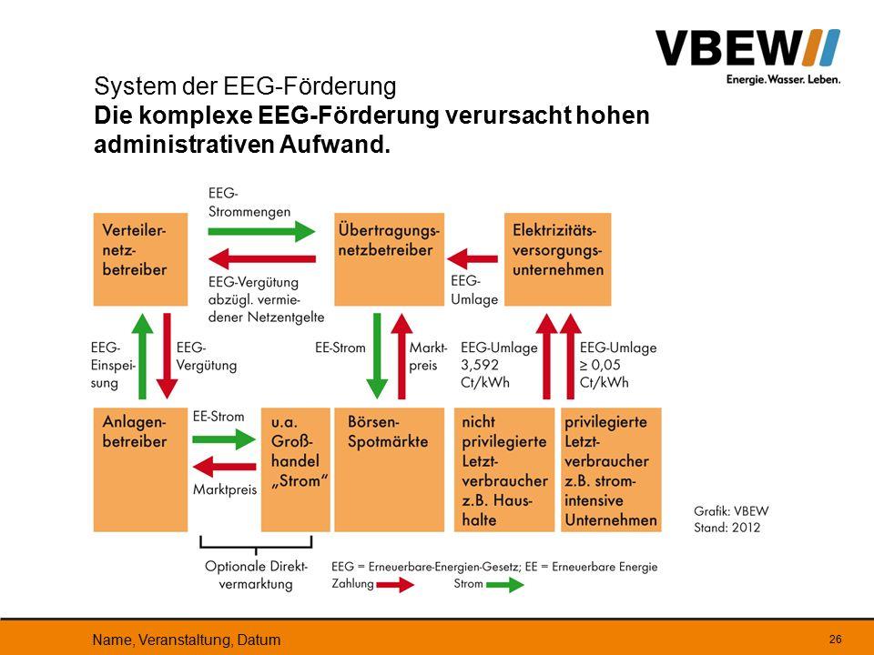 System der EEG-Förderung Die komplexe EEG-Förderung verursacht hohen administrativen Aufwand. Name, Veranstaltung, Datum 26