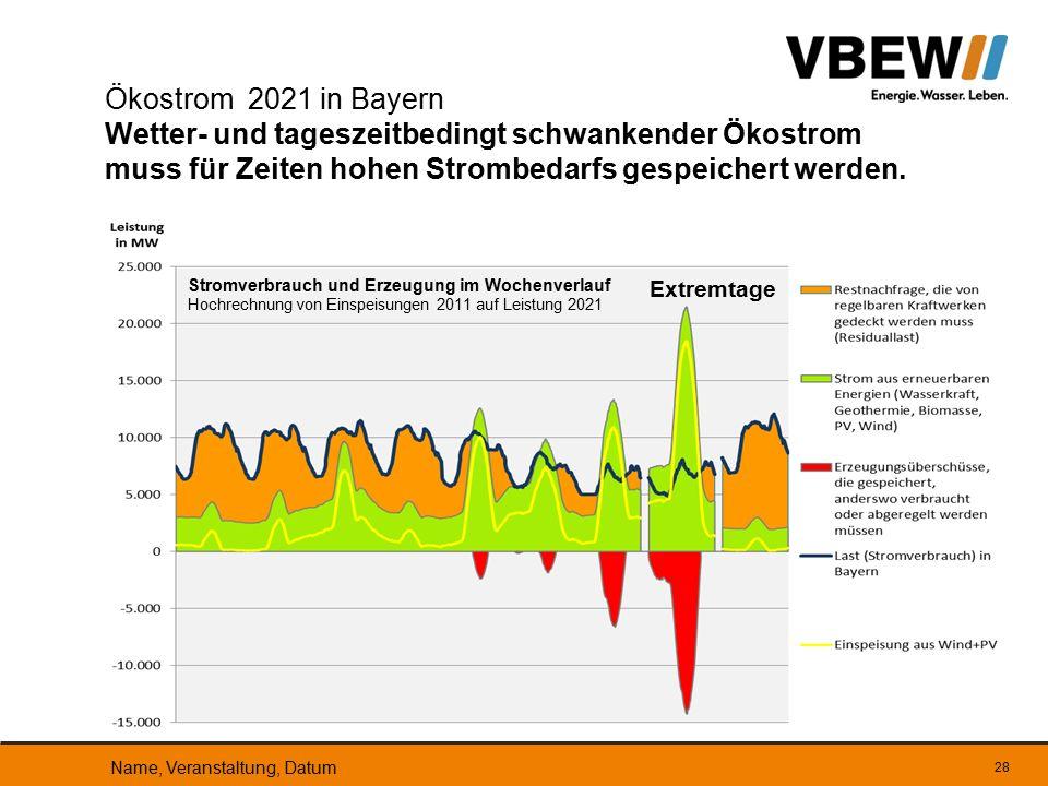 28 Ökostrom 2021 in Bayern Wetter- und tageszeitbedingt schwankender Ökostrom muss für Zeiten hohen Strombedarfs gespeichert werden. Stromverbrauch un