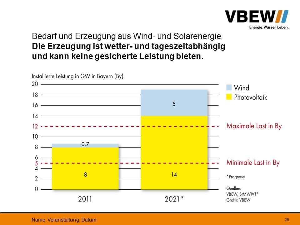 29 Bedarf und Erzeugung aus Wind- und Solarenergie Die Erzeugung ist wetter- und tageszeitabhängig und kann keine gesicherte Leistung bieten. Name, Ve