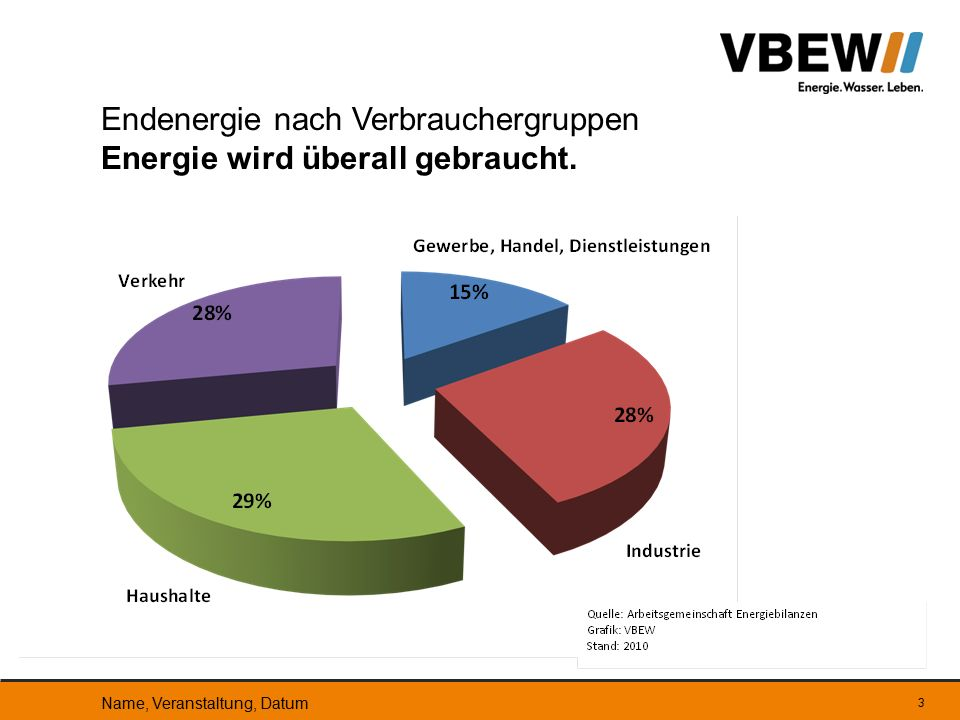 34 Kraftwerksleistung in Bayern Die Leistung bayerischer Erzeugungsanlagen kann die Netzlast zunehmend nicht mehr sicher decken.
