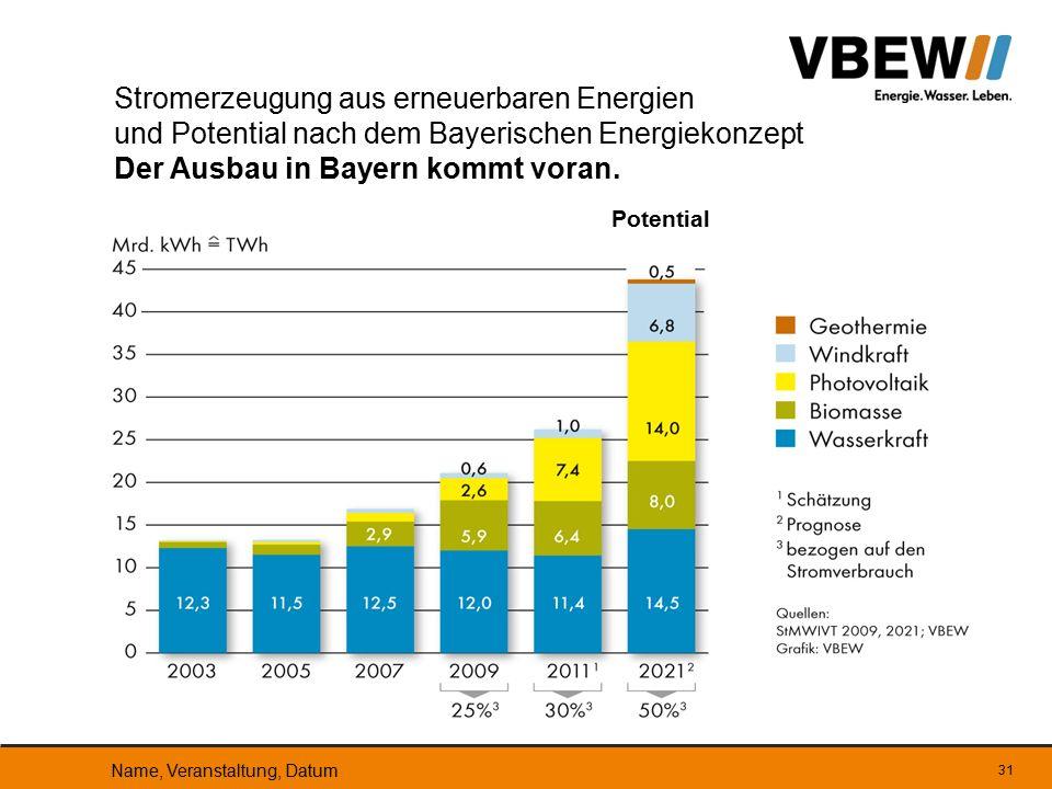31 Stromerzeugung aus erneuerbaren Energien und Potential nach dem Bayerischen Energiekonzept Der Ausbau in Bayern kommt voran. Potential Name, Verans