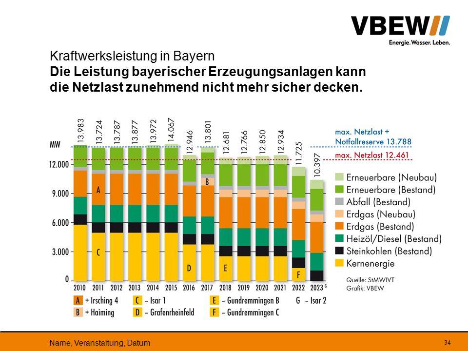 34 Kraftwerksleistung in Bayern Die Leistung bayerischer Erzeugungsanlagen kann die Netzlast zunehmend nicht mehr sicher decken. Name, Veranstaltung,