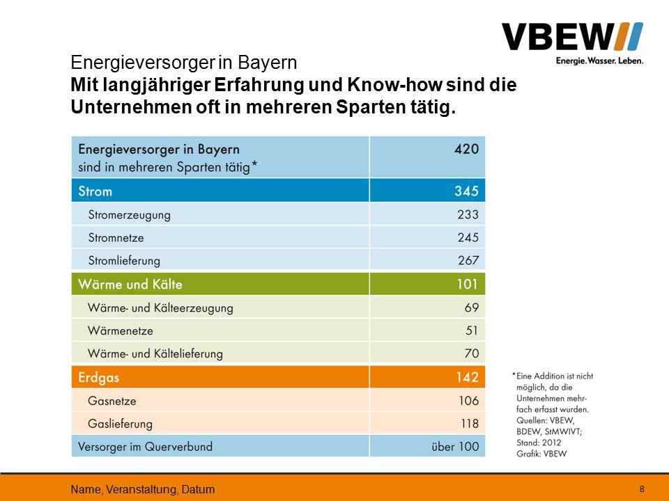 8 Energieversorger in Bayern Mit langjähriger Erfahrung und Know-how sind die Unternehmen oft in mehreren Sparten tätig. Name, Veranstaltung, Datum