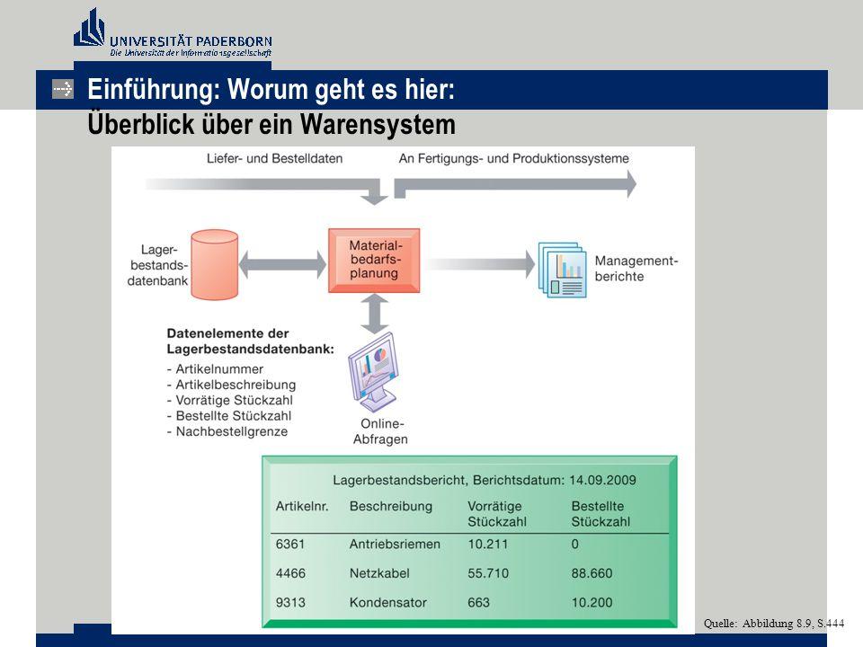 Einführung: Worum geht es hier: Überblick über ein Warensystem Quelle: Abbildung 8.9, S.444