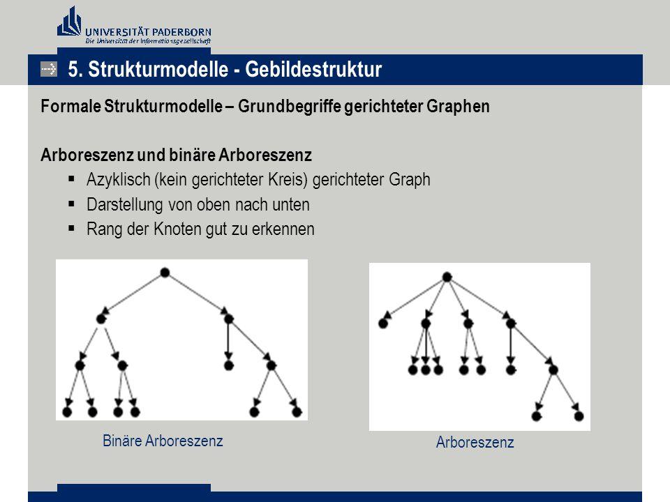 Formale Strukturmodelle – Grundbegriffe gerichteter Graphen Arboreszenz und binäre Arboreszenz  Azyklisch (kein gerichteter Kreis) gerichteter Graph  Darstellung von oben nach unten  Rang der Knoten gut zu erkennen Arboreszenz Binäre Arboreszenz 5.
