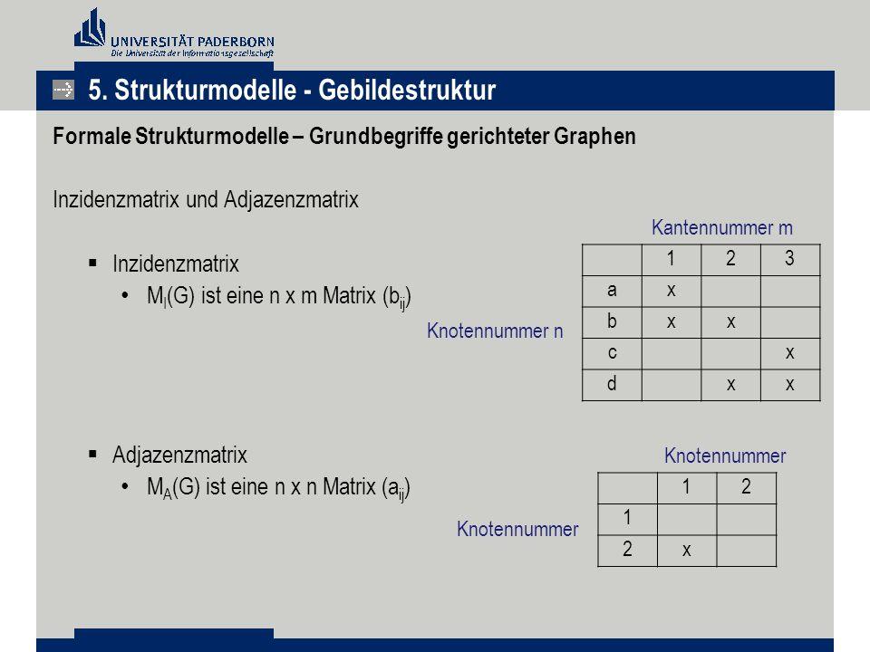 Formale Strukturmodelle – Grundbegriffe gerichteter Graphen Inzidenzmatrix und Adjazenzmatrix  Inzidenzmatrix M I (G) ist eine n x m Matrix (b ij )  Adjazenzmatrix M A (G) ist eine n x n Matrix (a ij ) 123 ax bxx cx dxx Knotennummer n Kantennummer m 12 1 2x Knotennummer 5.