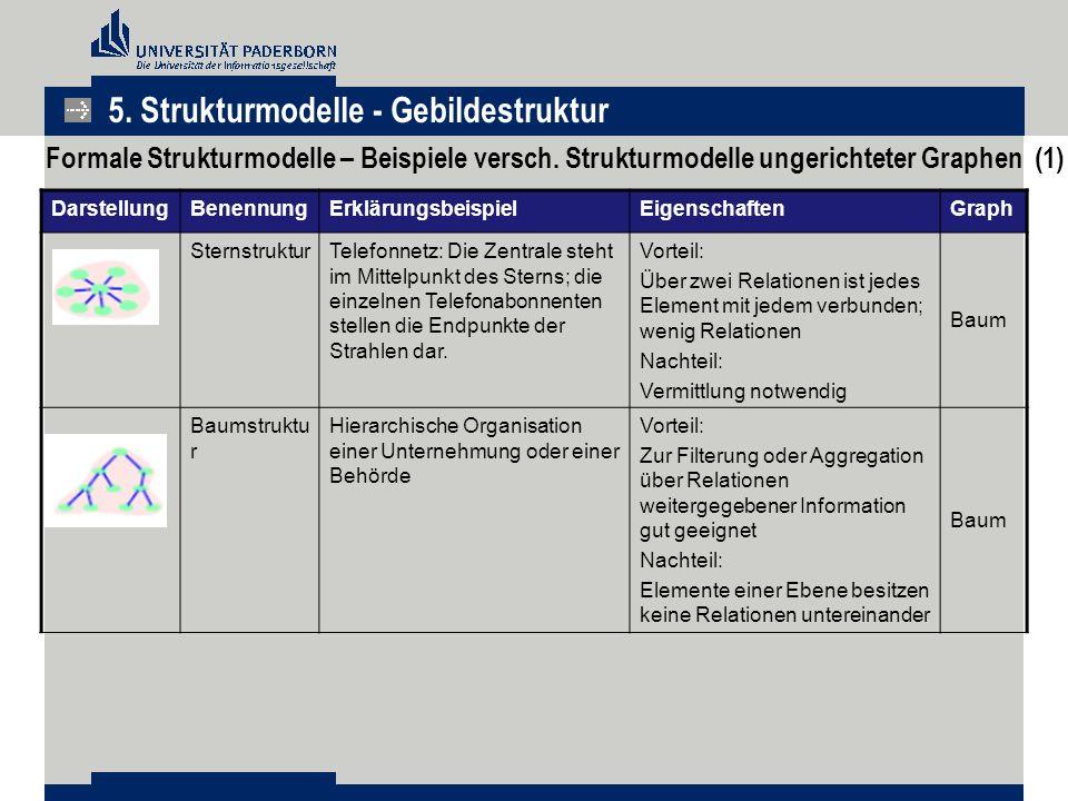 DarstellungBenennungErklärungsbeispielEigenschaftenGraph SternstrukturTelefonnetz: Die Zentrale steht im Mittelpunkt des Sterns; die einzelnen Telefon
