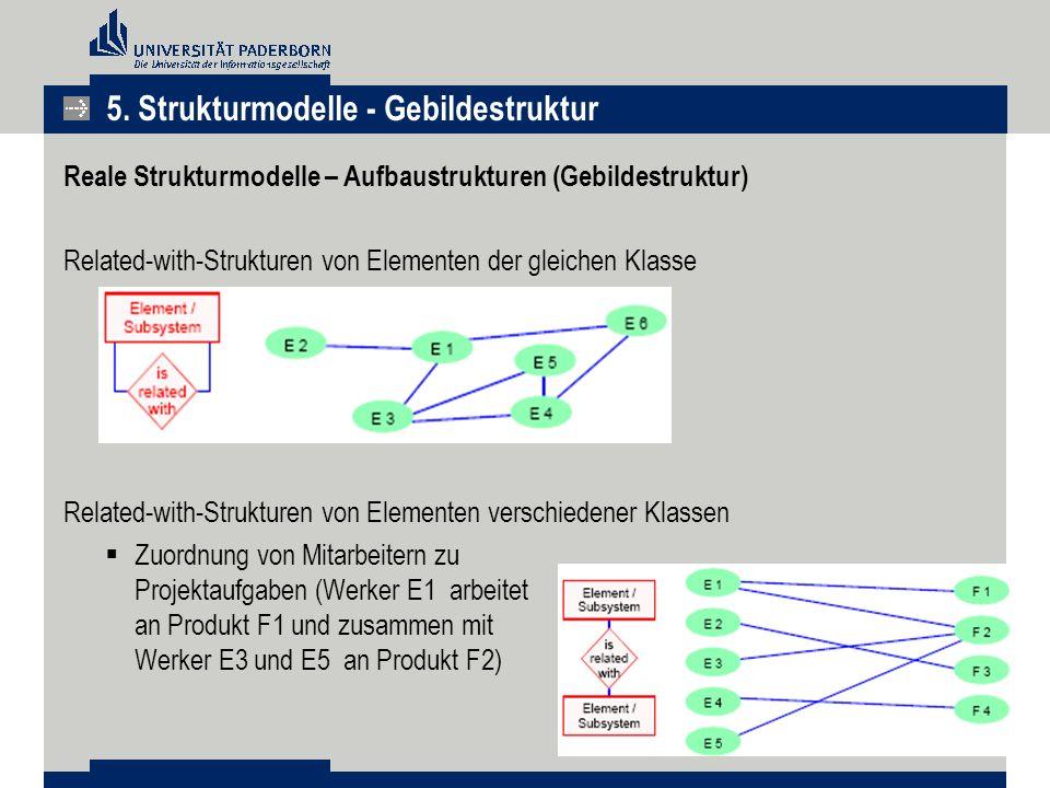 Reale Strukturmodelle – Aufbaustrukturen (Gebildestruktur) Related-with-Strukturen von Elementen der gleichen Klasse  Relation zwischen gleichartigen Elementen  Liegen auf einer Gliederungs-/Diskursebene Related-with-Strukturen von Elementen verschiedener Klassen  Zuordnung von Mitarbeitern zu Projektaufgaben (Werker E1 arbeitet an Produkt F1 und zusammen mit Werker E3 und E5 an Produkt F2) 5.