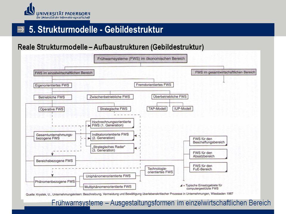 Reale Strukturmodelle – Aufbaustrukturen (Gebildestruktur) Frühwarnsysteme – Ausgestaltungsformen im einzelwirtschaftlichen Bereich