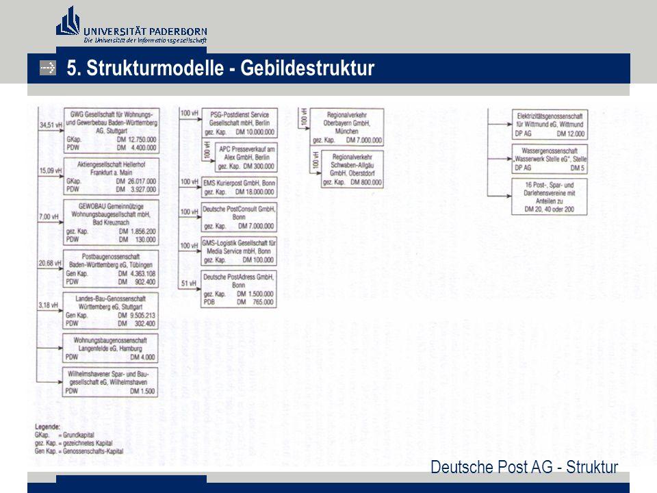 5. Strukturmodelle - Gebildestruktur Deutsche Post AG - Struktur