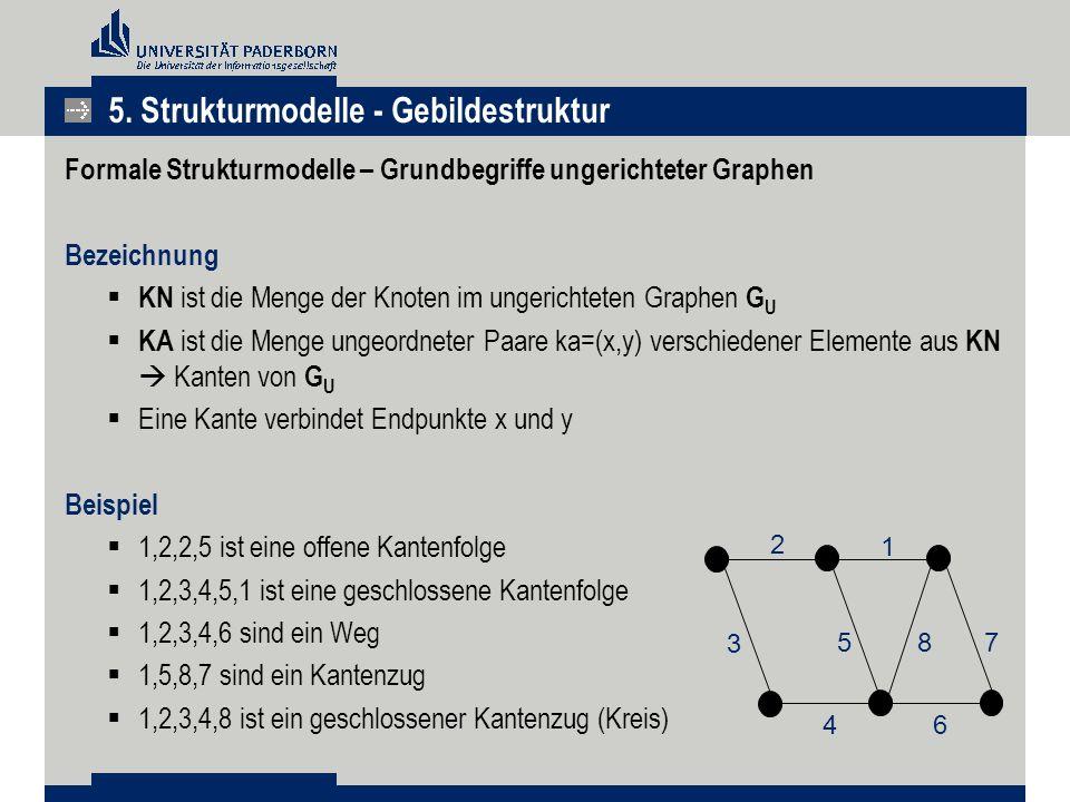 Formale Strukturmodelle – Grundbegriffe ungerichteter Graphen Bezeichnung  KN ist die Menge der Knoten im ungerichteten Graphen G U  KA ist die Menge ungeordneter Paare ka=(x,y) verschiedener Elemente aus KN  Kanten von G U  Eine Kante verbindet Endpunkte x und y Beispiel  1,2,2,5 ist eine offene Kantenfolge  1,2,3,4,5,1 ist eine geschlossene Kantenfolge  1,2,3,4,6 sind ein Weg  1,5,8,7 sind ein Kantenzug  1,2,3,4,8 ist ein geschlossener Kantenzug (Kreis) 2 1 3 587 46 5.