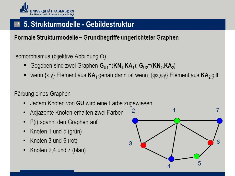 Formale Strukturmodelle – Grundbegriffe ungerichteter Graphen Isomorphismus (bijektive Abbildung Φ)  Gegeben sind zwei Graphen G U1 =( KN 1, KA 1 ); G U2 =( KN 2, KA 2 )  wenn {x,y} Element aus KA 1 genau dann ist wenn, {φx,φy} Element aus KA 2 gilt Färbung eines Graphen Jedem Knoten von GU wird eine Farbe zugewiesen Adjazente Knoten erhalten zwei Farben f 1 (i) spannt den Graphen auf Knoten 1 und 5 (grün) Knoten 3 und 6 (rot) Knoten 2,4 und 7 (blau) 1 4 3 5 6 2 7 5.
