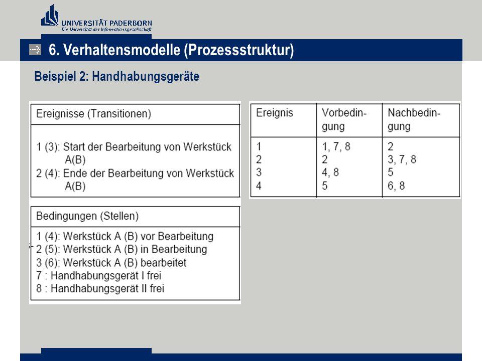 Beispiel 2: Handhabungsgeräte 6. Verhaltensmodelle (Prozessstruktur)