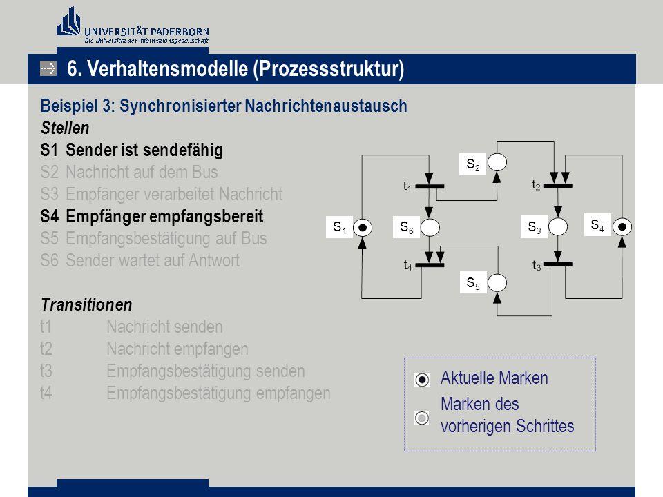 Beispiel 3: Synchronisierter Nachrichtenaustausch Stellen S1 Sender ist sendefähig S2 Nachricht auf dem Bus S3 Empfänger verarbeitet Nachricht S4 Empf