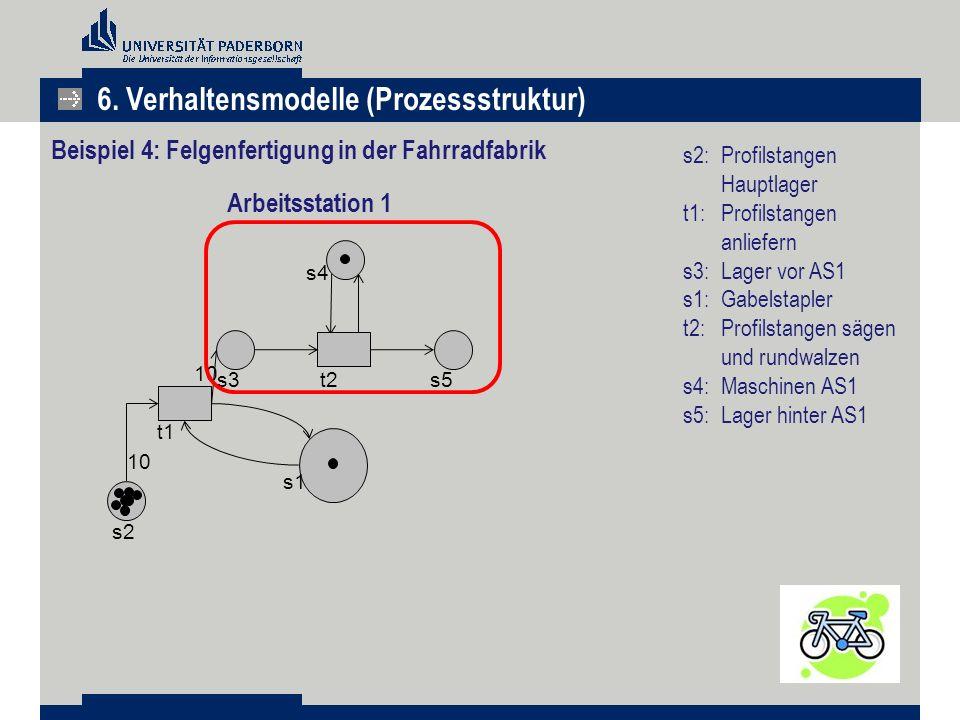 s2: Profilstangen Hauptlager t1:Profilstangen anliefern s3: Lager vor AS1 s1: Gabelstapler t2: Profilstangen sägen und rundwalzen s4:Maschinen AS1 s5: