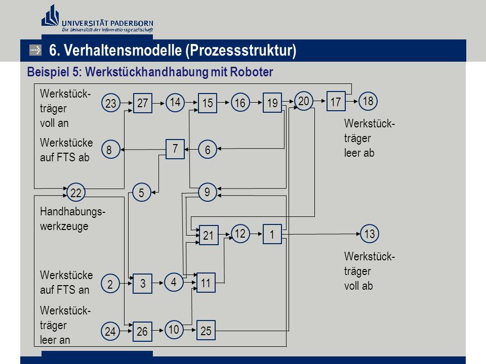 Beispiel 5: Werkstückhandhabung mit Roboter 23 27 14 15 1619 20 17 18 8 7 6 9 522 21 12 1 2 3 4 11 2426 10 25 13 Werkstück- träger leer ab Werkstück-