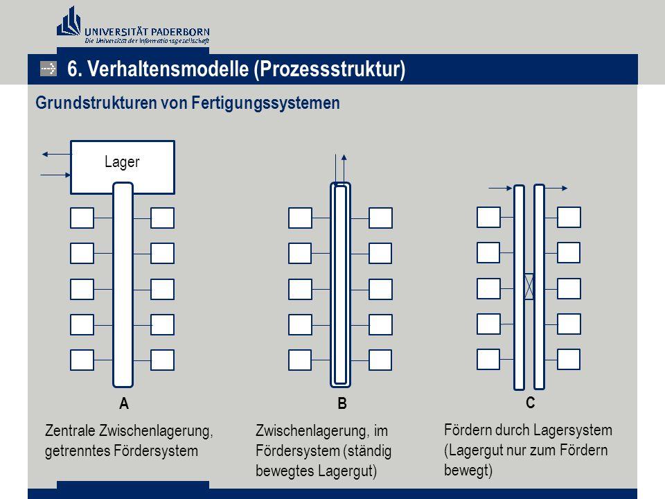 Grundstrukturen von Fertigungssystemen 6. Verhaltensmodelle (Prozessstruktur) Lager Zentrale Zwischenlagerung, getrenntes Fördersystem AB Zwischenlage