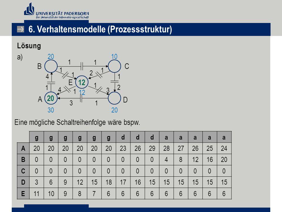 Lösung a) 6. Verhaltensmodelle (Prozessstruktur) Eine mögliche Schaltreihenfolge wäre bspw. ggggggdddaaaaa A 20 2326292827262524 B 00000000048121620 C