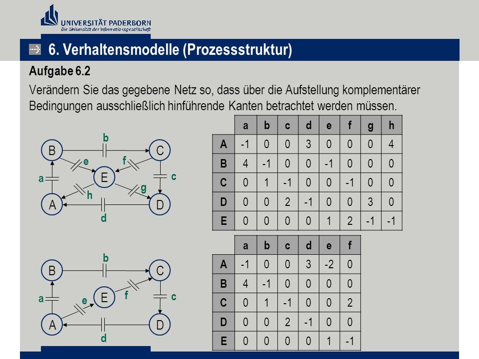 Aufgabe 6.2 Verändern Sie das gegebene Netz so, dass über die Aufstellung komplementärer Bedingungen ausschließlich hinführende Kanten betrachtet werd