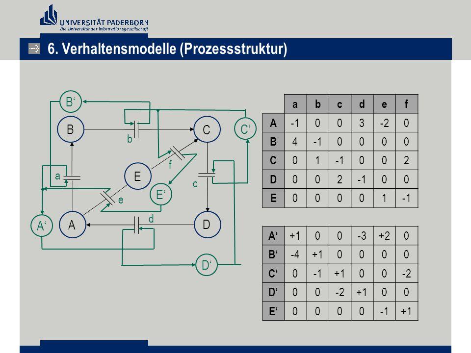 6. Verhaltensmodelle (Prozessstruktur) B E f c e a C A D E' C' D' A' B' b abcdef A 003-20 B 40000 C 01 002 D 002 00 E 00001 A' +100-3+20 B' -4+10000 C