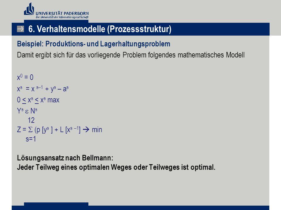 Beispiel: Produktions- und Lagerhaltungsproblem Damit ergibt sich für das vorliegende Problem folgendes mathematisches Modell x 0 = 0 x s = x s–1 + y