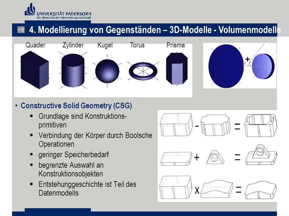 TorusPrisma Zylinder Kugel Quader + Constructive Solid Geometry (CSG)  Grundlage sind Konstruktions- primitiven  Verbindung der Körper durch Boolsch
