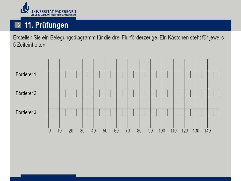 11.Prüfungen Erstellen Sie ein Belegungsdiagramm für die drei Flurförderzeuge.