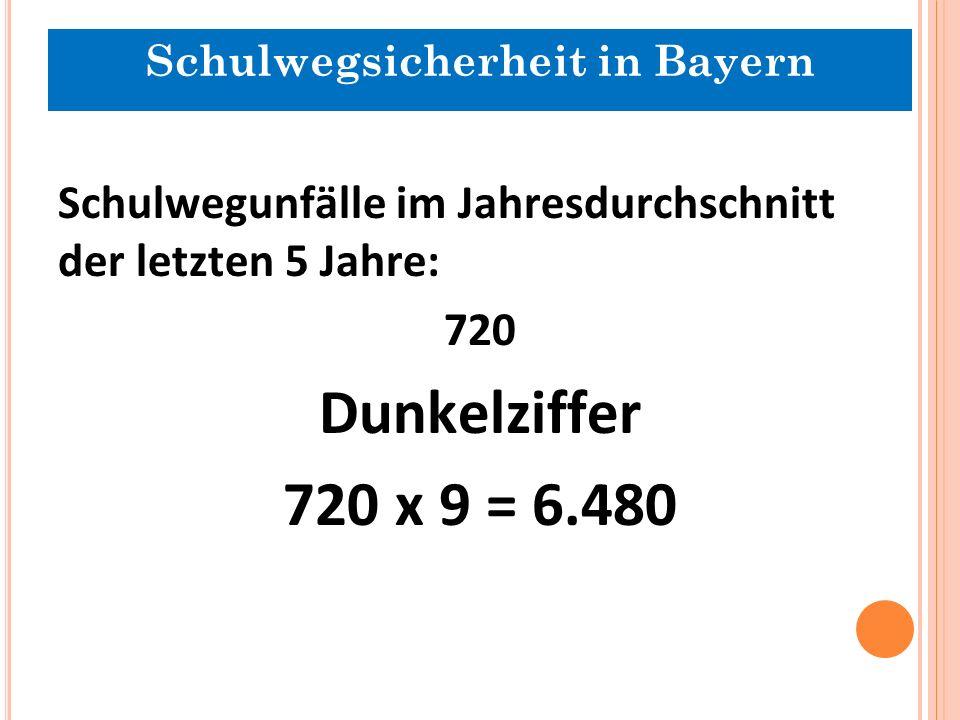 Schulwegunfälle im Jahresdurchschnitt der letzten 5 Jahre: 720 Dunkelziffer 720 x 9 = 6.480 Schulwegsicherheit in Bayern