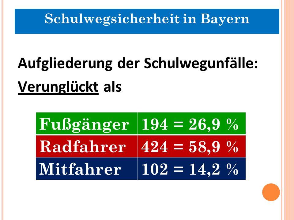 Aufgliederung der Schulwegunfälle: Verunglückt als Fußgänger194 = 26,9 % Radfahrer424 = 58,9 % Mitfahrer102 = 14,2 % Schulwegsicherheit in Bayern