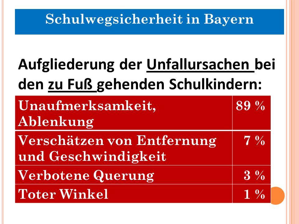 Aufgliederung der Unfallursachen bei den zu Fuß gehenden Schulkindern: Unaufmerksamkeit, Ablenkung 89 % Verschätzen von Entfernung und Geschwindigkeit 7 % Verbotene Querung 3 % Toter Winkel 1 % Schulwegsicherheit in Bayern