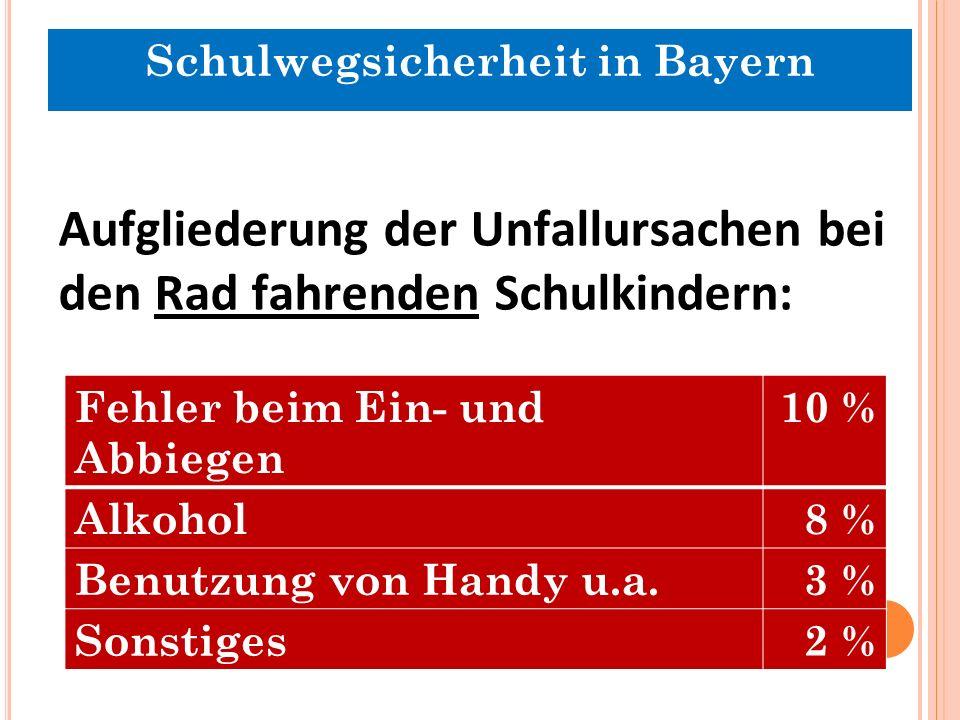 Aufgliederung der Unfallursachen bei den Rad fahrenden Schulkindern: Fehler beim Ein- und Abbiegen 10 % Alkohol8 % Benutzung von Handy u.a.3 % Sonstiges2 % Schulwegsicherheit in Bayern