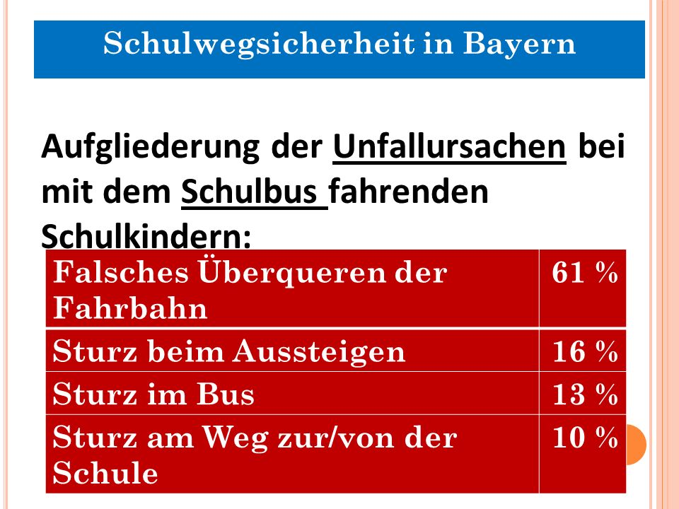 Aufgliederung der Unfallursachen bei mit dem Schulbus fahrenden Schulkindern: Falsches Überqueren der Fahrbahn 61 % Sturz beim Aussteigen16 % Sturz im Bus13 % Sturz am Weg zur/von der Schule 10 % Schulwegsicherheit in Bayern