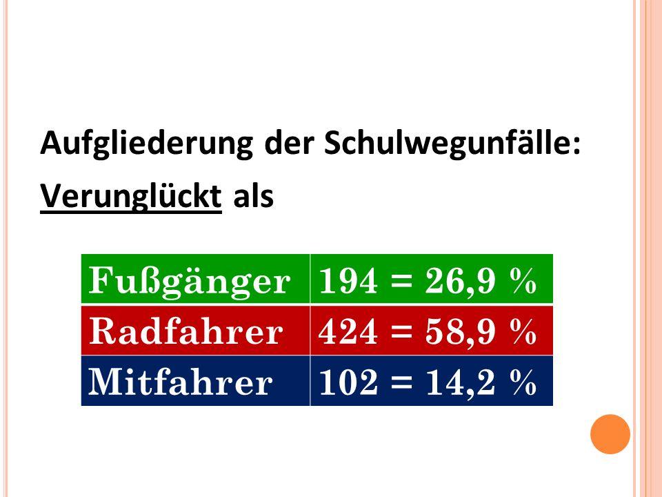 Aufgliederung der Schulwegunfälle: Verunglückt als Fußgänger194 = 26,9 % Radfahrer424 = 58,9 % Mitfahrer102 = 14,2 %