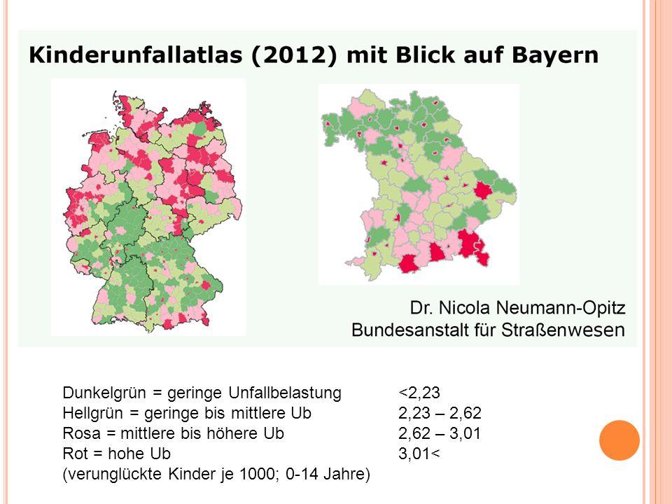 Dunkelgrün = geringe Unfallbelastung<2,23 Hellgrün = geringe bis mittlere Ub2,23 – 2,62 Rosa = mittlere bis höhere Ub2,62 – 3,01 Rot = hohe Ub3,01< (verunglückte Kinder je 1000; 0-14 Jahre)