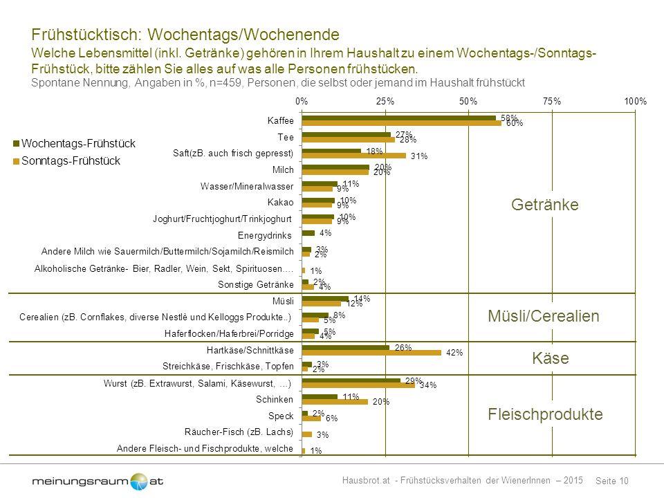 Seite 10 Hausbrot.at - Frühstücksverhalten der WienerInnen – 2015 Welche Lebensmittel (inkl.