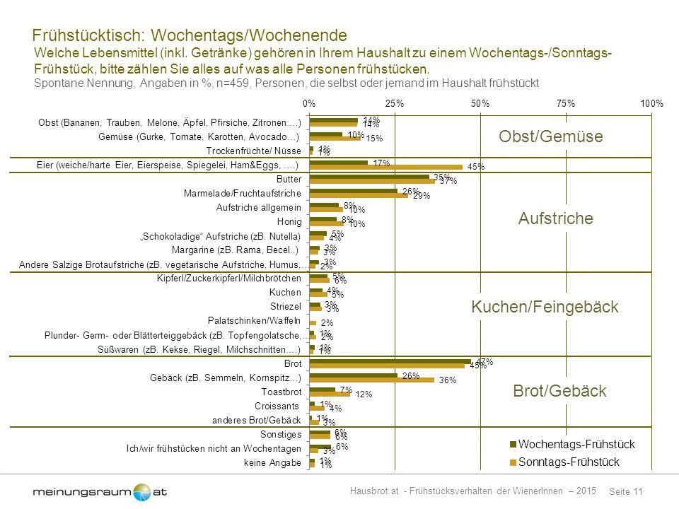 Seite 11 Hausbrot.at - Frühstücksverhalten der WienerInnen – 2015 Welche Lebensmittel (inkl.