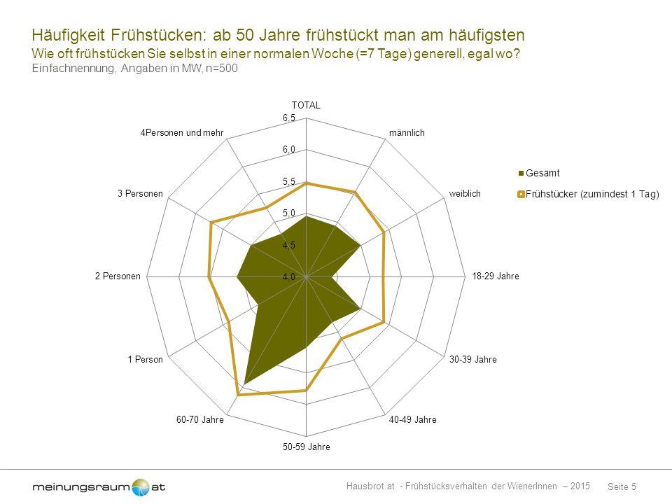 Seite 5 Hausbrot.at - Frühstücksverhalten der WienerInnen – 2015 Wie oft frühstücken Sie selbst in einer normalen Woche (=7 Tage) generell, egal wo.