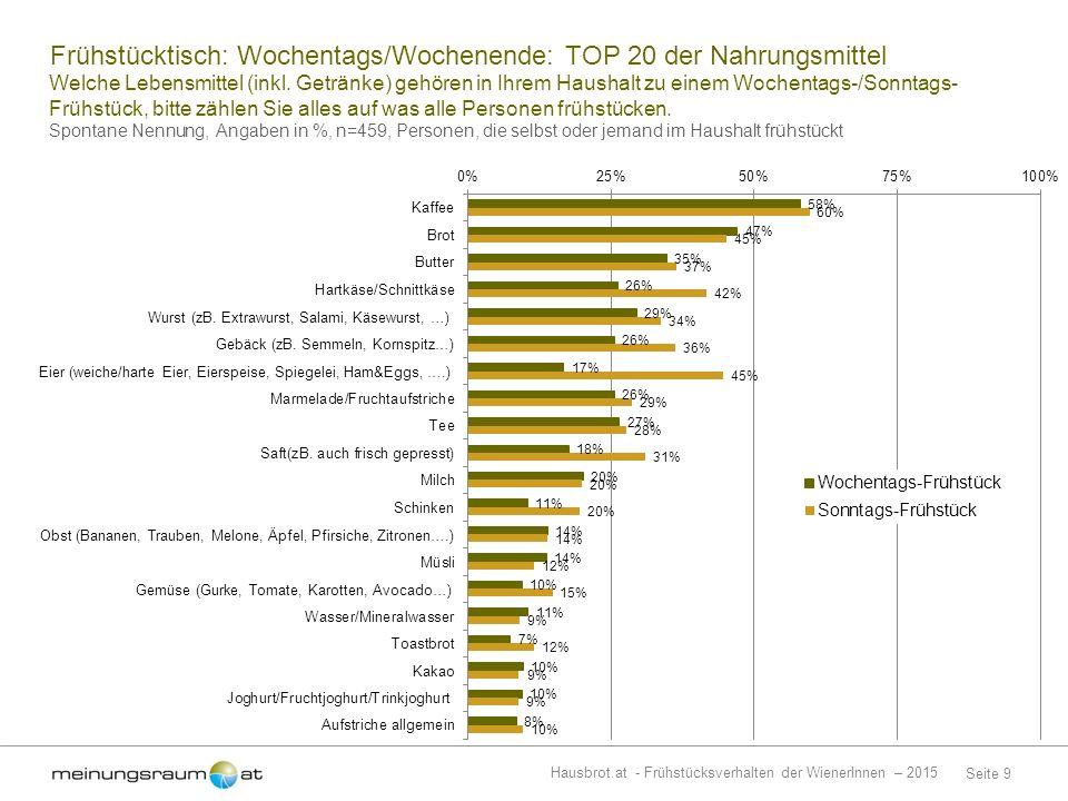 Seite 9 Hausbrot.at - Frühstücksverhalten der WienerInnen – 2015 Welche Lebensmittel (inkl.